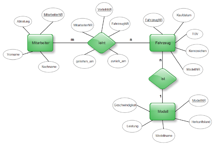 entity relationship data model for the car pool